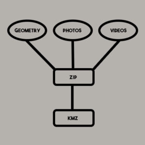 Illustration of KMZ file